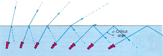 how to find angle of refraction given angle of incidence